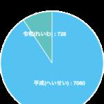 あなたの元号成分が円グラフになります(平成から令和になりますね)